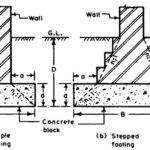 Simple Strip Footing Builder Engineer