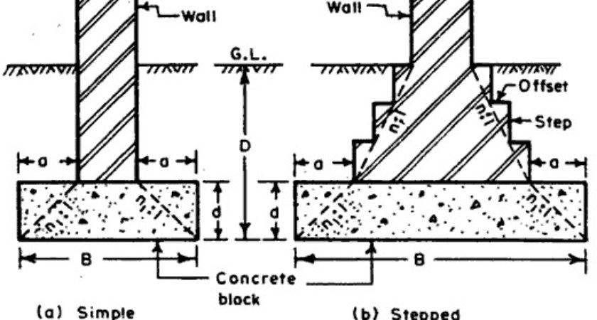 Simple Strip Footing Builder Engineer
