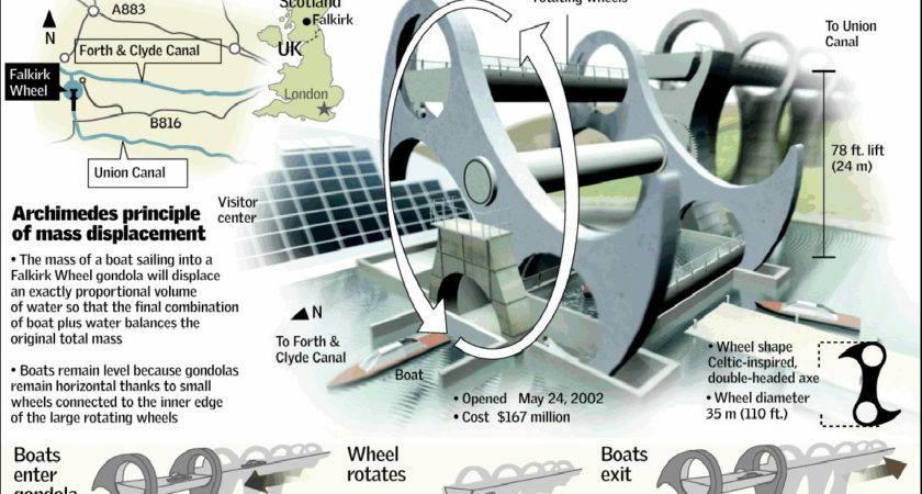 Small Boat Diagram Motor Diagrams Elsavadorla
