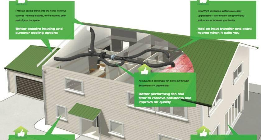 Smart Vent Positive Pressure System