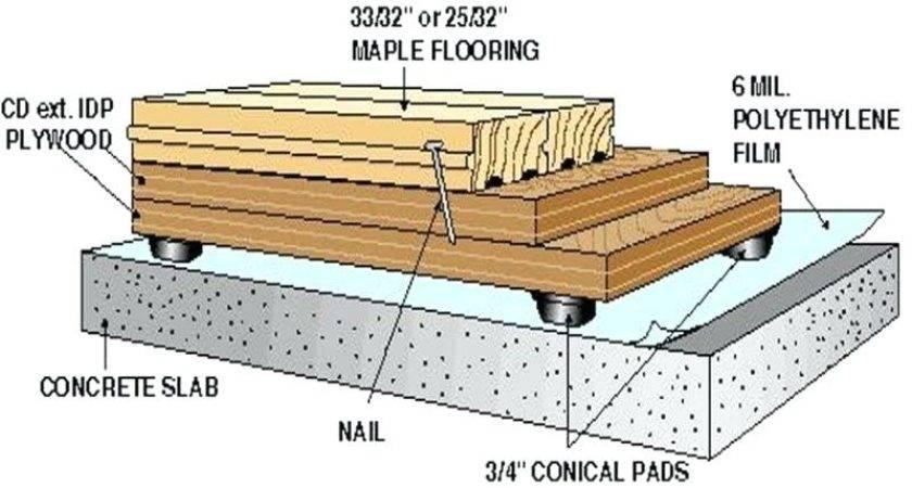 Subfloor Plywood Install