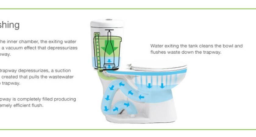 Toilet Guts Diagram Bathroom Plumbing Elsavadorla