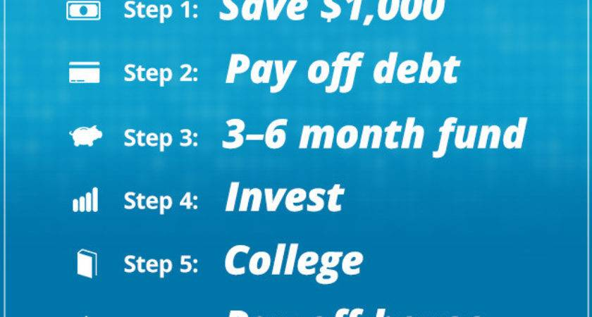 Total Money Makeover Dave Ramsey Review