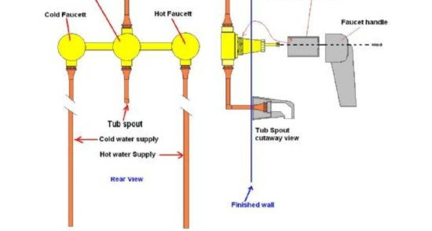 Turn Off Tub Water Supply Townhou