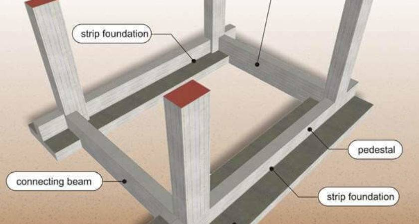 Types Foundations Used Building Construction Happho
