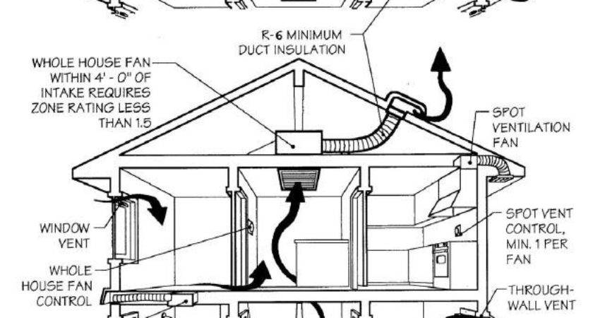 Ventilation Systems Air Whole House
