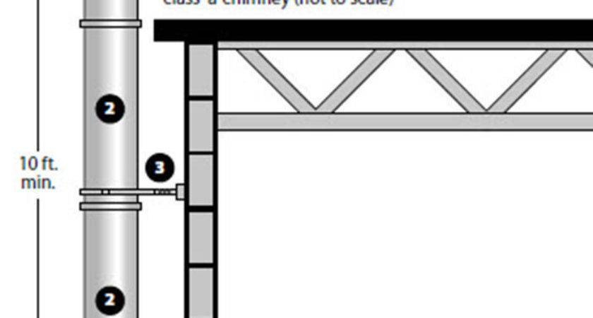 Venting Chimney Kit High Btu Heaters Pipe Thru