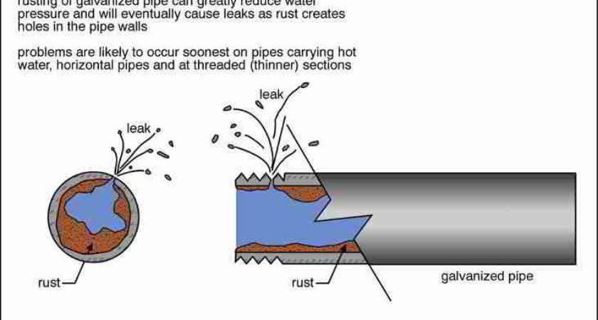 Water Supply Piping Drain