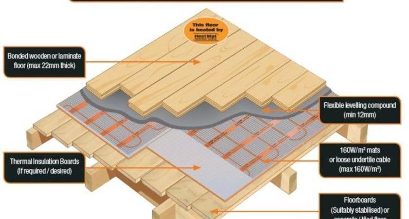 Wooden Floor Construction Morespoons